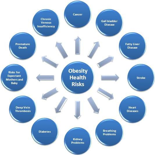 15 Minute Weight Loss Obesity Health Risk
